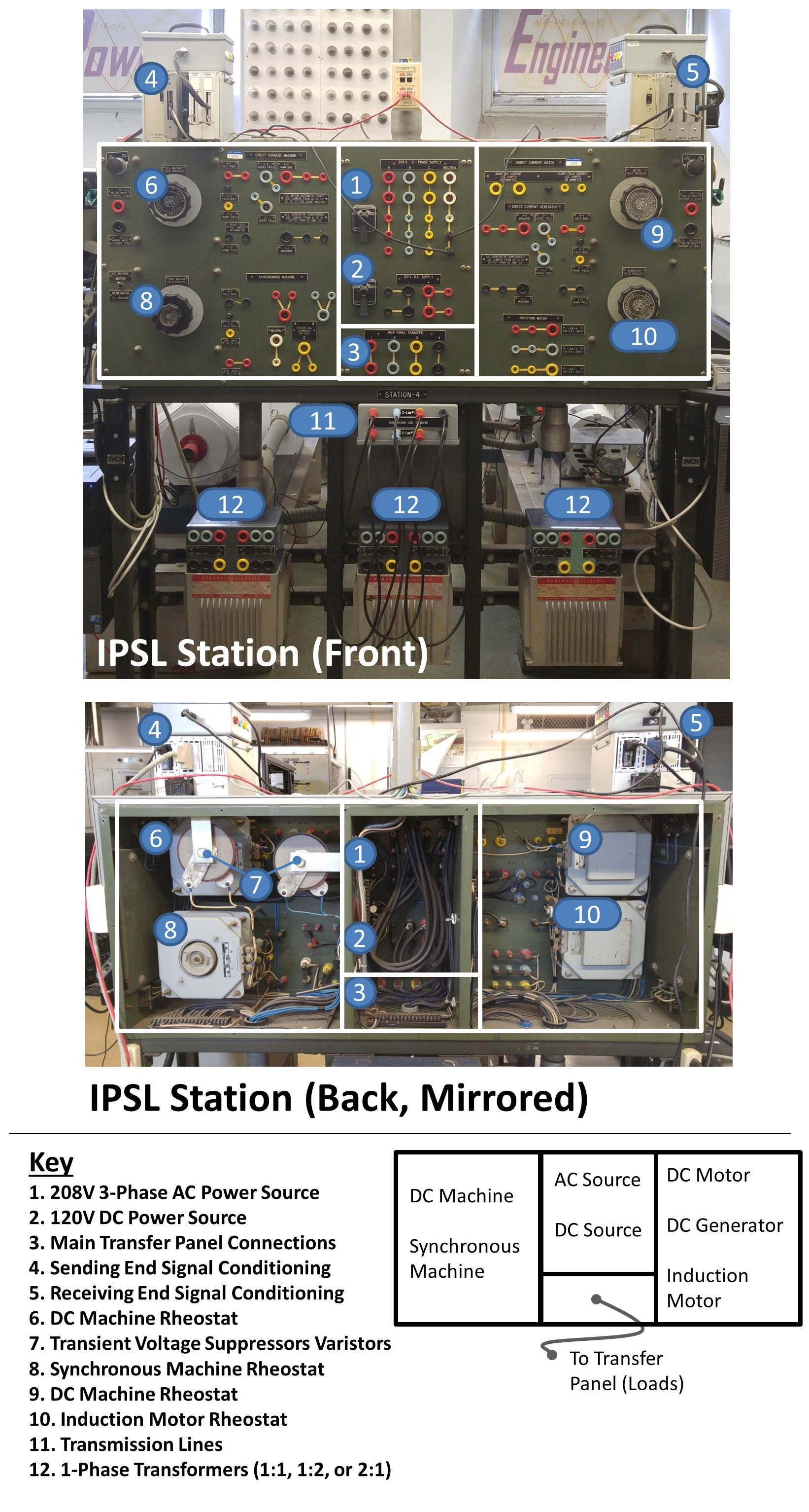 IPSL Station Diagram